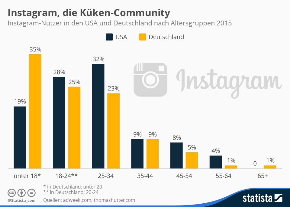 infografik_3858_alter_der_instagram_nutzer_in_den_usa_und_deutschland_n